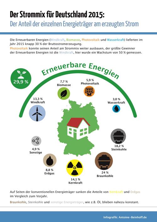 beitrag_strommix-deutschland-2015-infografik-antoine-beinhoff